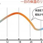 良質な睡眠と体温について